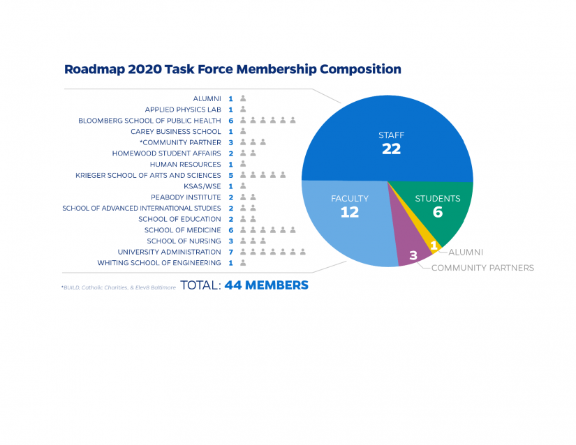 Image displays a pie chart breaking down Roadmap 2020 Task Force composition by division and affiliation.